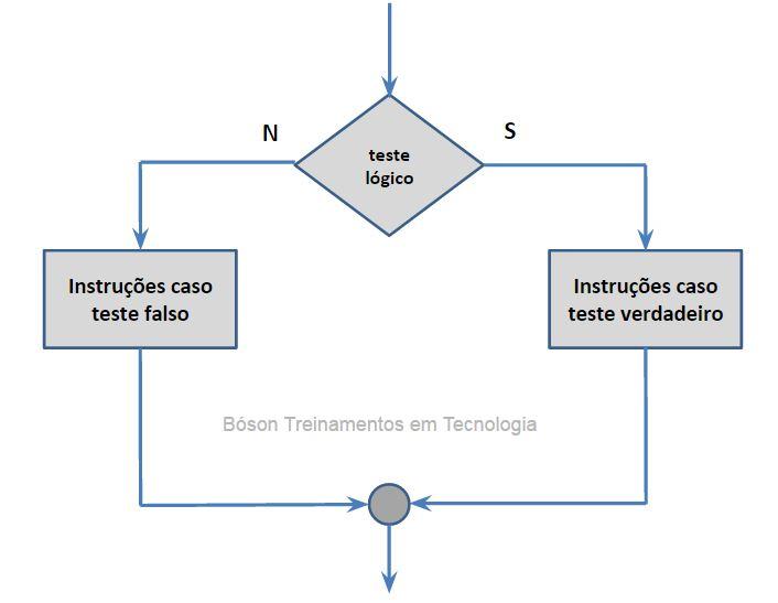 Lógica de Programação - Condicional Composto Se Então Senão