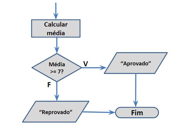 Desvio condicional composto em lógica de programação