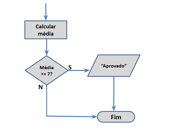 Desvio Condicional Simples - Lógica de Programação