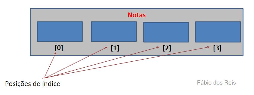 Estrutura de um array unidimensional - vetor