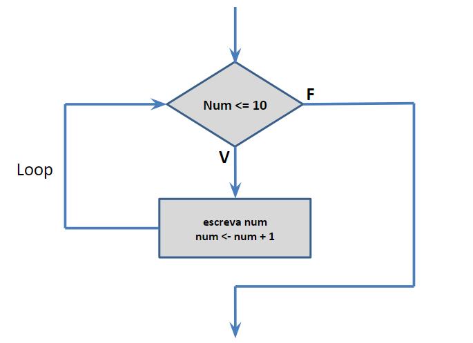 Fluxograma do exercício de lógica de programação - repetição enquanto