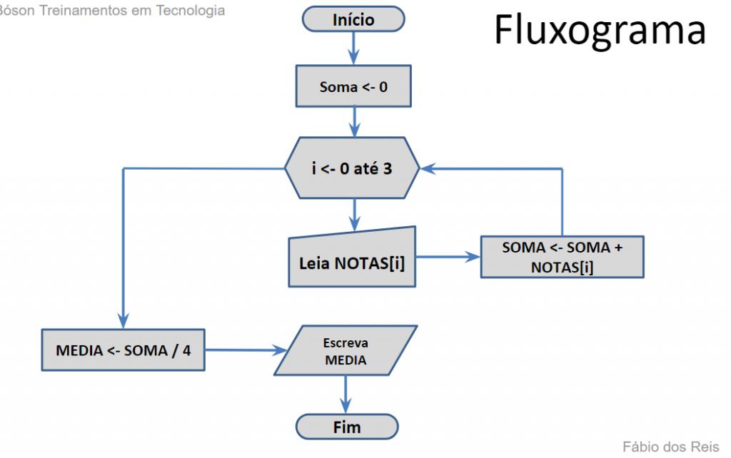 Exercício sobre vetores - fluxograma