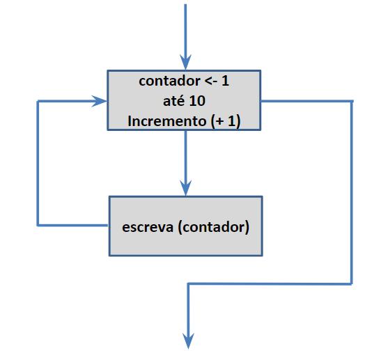 Exercício de laço para em lógica de programação