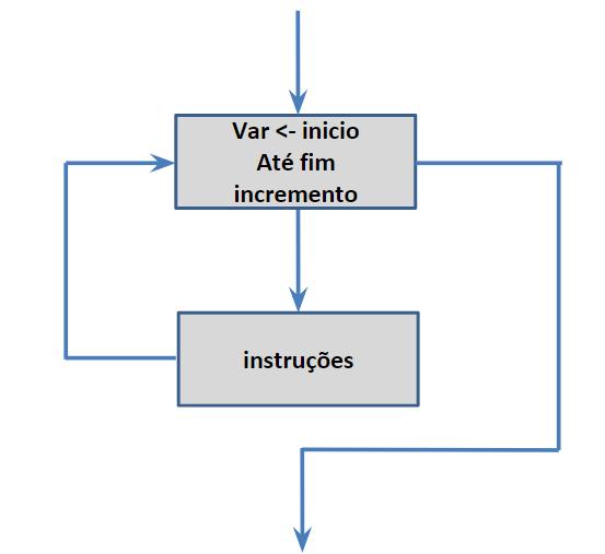 Fluxograma do laço para em lógica de programação