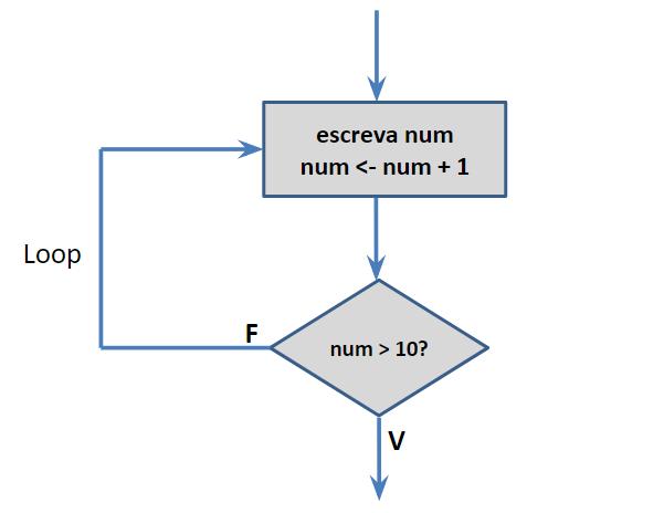 Fluxograma do exemplo de estrutura de repetição repita até em lógica