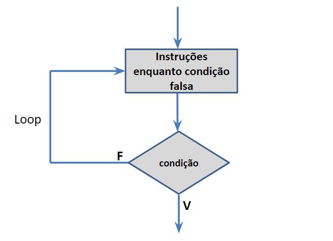 Fluxograma da estrutura de repetição repita até