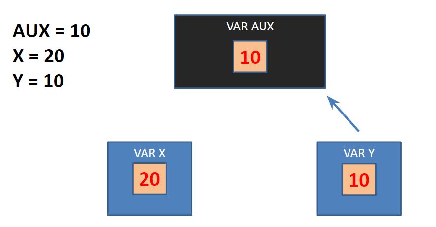Transferir valores de variáveis - algoritmo