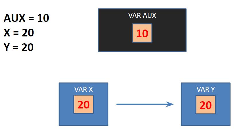 Algoritmo para transferir valores de variáveis
