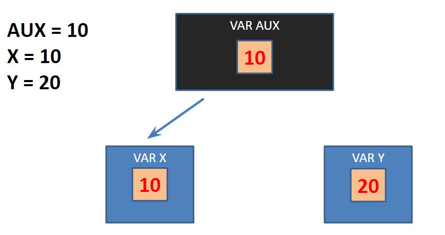 trocar valores de variáveis em lógica
