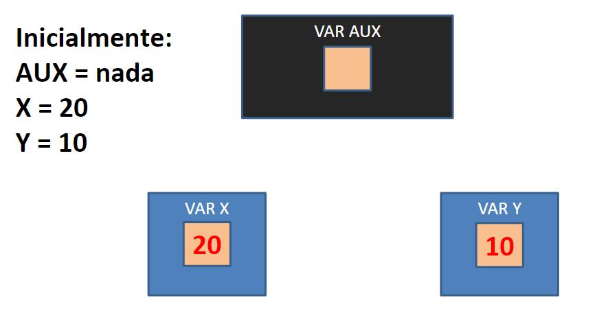 Transferir valores de variáveis - início