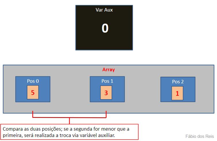 Ordenando vetores em lógica - 03