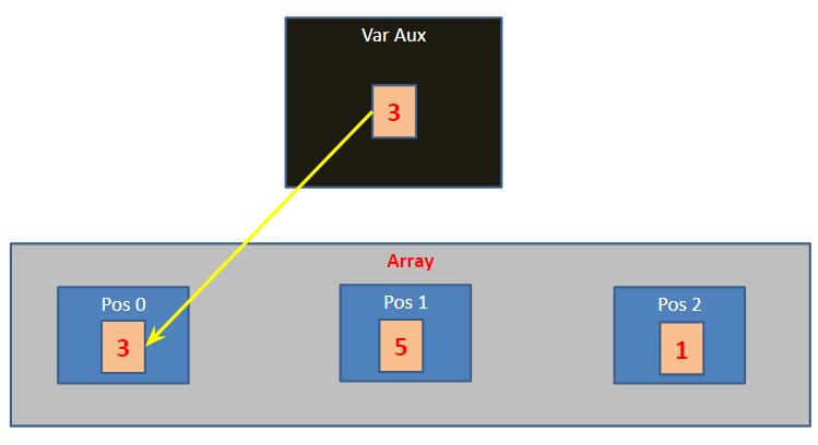 Ordenação de arrays - trocando valores de variáveis em vetores