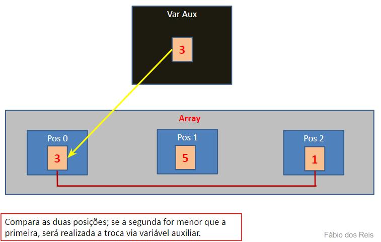 Ordenando arrays em lógica de programação