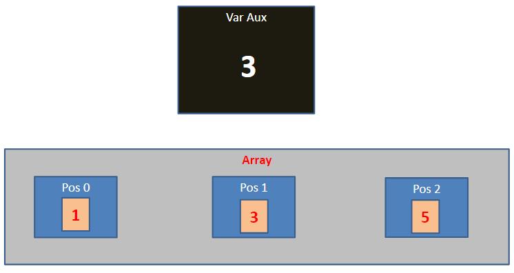 Ordenação de arrays - 08