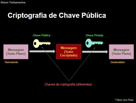 Criptografia de Chave Pública - Assimétrica