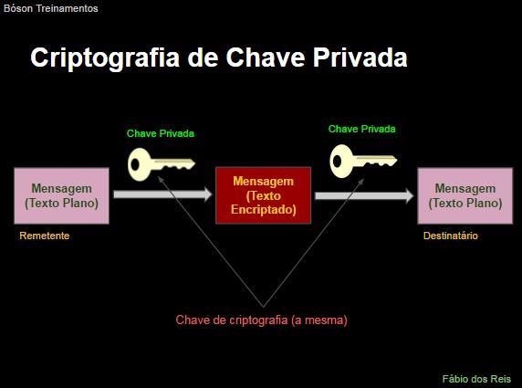 Criptografia de Chave Privada