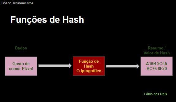 Criptografia - Hash - Resumo de mensagem