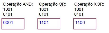 Operações Lógicas AND, OR e XOR