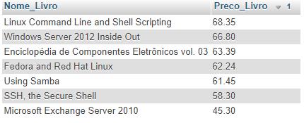 Cláusula SQL ORDER BY em MySQL