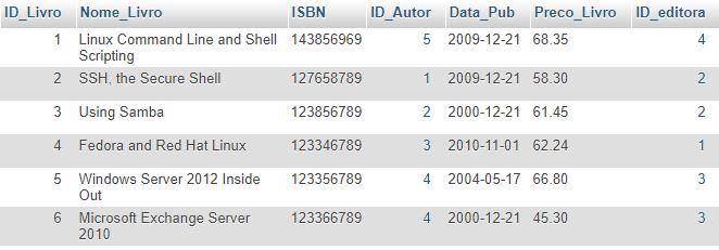 Comando insert MySQL - inserir dados no banco de dados
