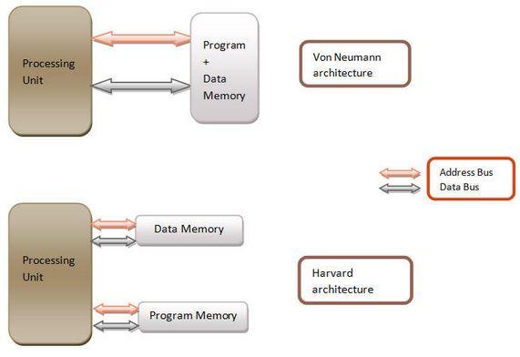 Microcontroladores - Arquiteturas Harvard e Von Neumann