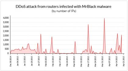 Ataques a Roteadores Malware Mr. Black