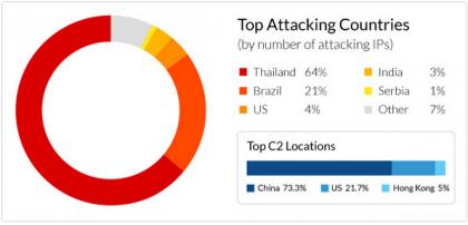 mr. black roteador malware - países mais atacados