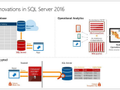 Microsoft SQL Server 2016 CTP 2 Preview