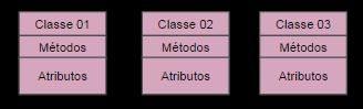 Orientação a Objetos - Classes, Métodos e Atributos