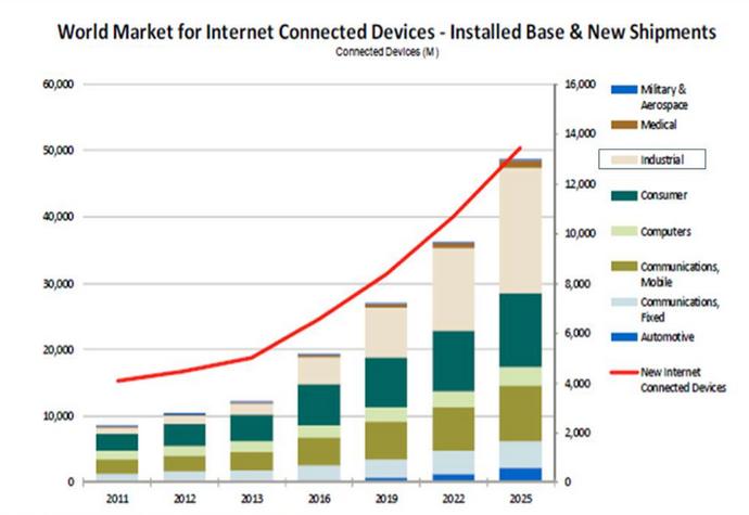 ABI Research - Mercado de IoT (Internet das Coisas)