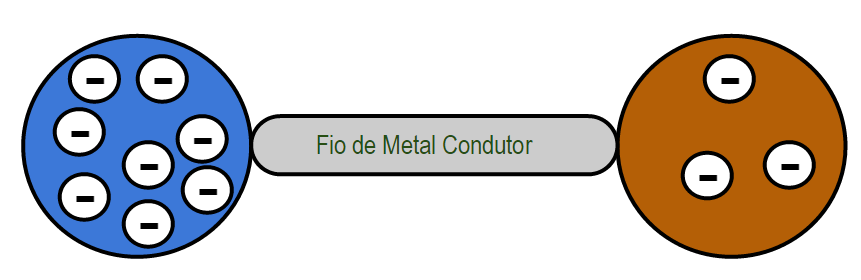 Corrente Elétrica - Metal Condutor