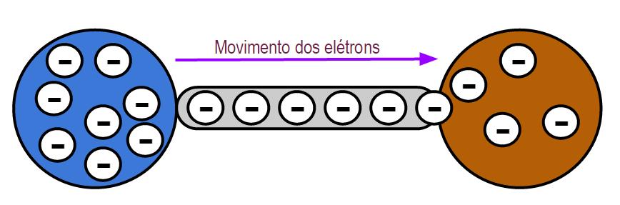 Corrente Elétrica - cargas elétricas