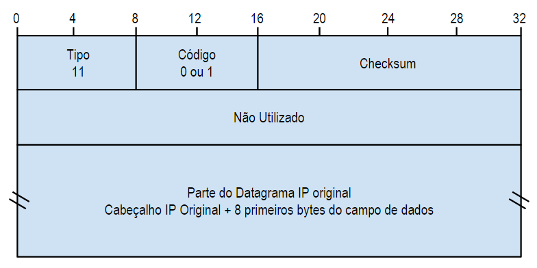 Mensagem ICMP do tipo Tempo Excedido - Time Exceeded