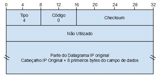 Mensagem ICMPv4 do tipo Source Quench
