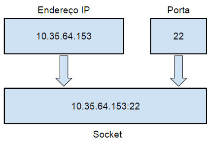 Sockets de Rede