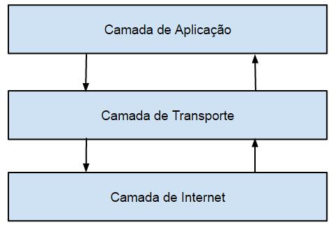 Camadas TCP/IP - Aplicação, Transporte e Internet