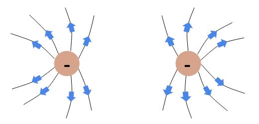 Campo Eletrostático - Cargas Elétricas iguais