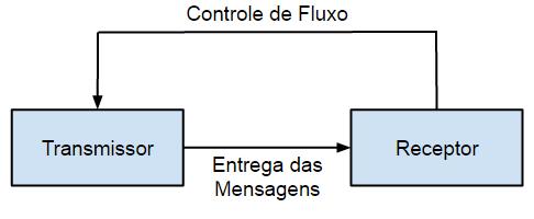 Controle de Fluxo via Push na camada de transporte TCP