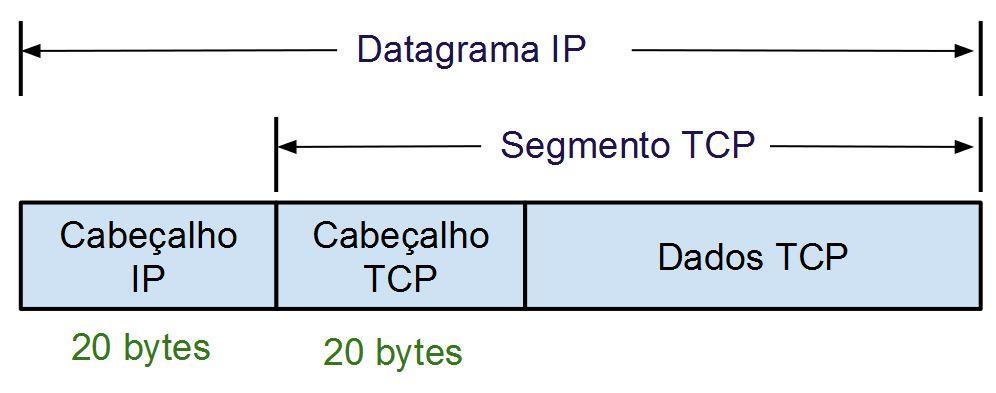 Encapsulamento TCP - CUrso de Redes