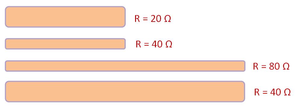 Relação entre comprimento e diâmetro de um condutor e sua resistência elétrica