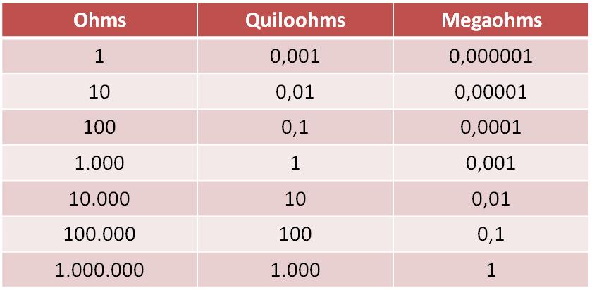 Tabela de equivalência entre ohm, quiloohm e megaohm