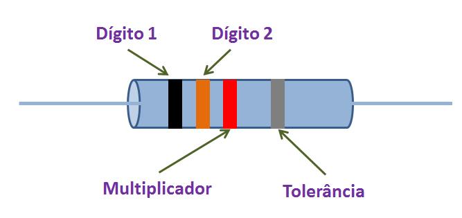 Resistor - Cores e Tolerância