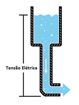 Tensão Elétrica - água