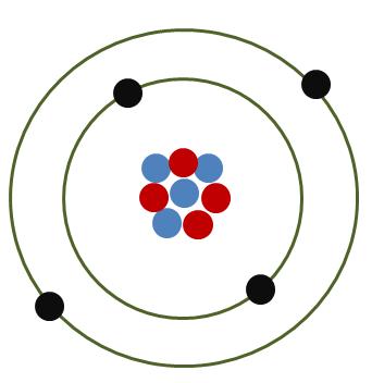 Átomo Neutro - Eletrônica