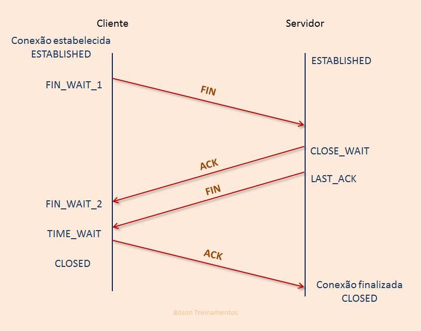 Handshake de quatro vias - finalizando conexão TCP