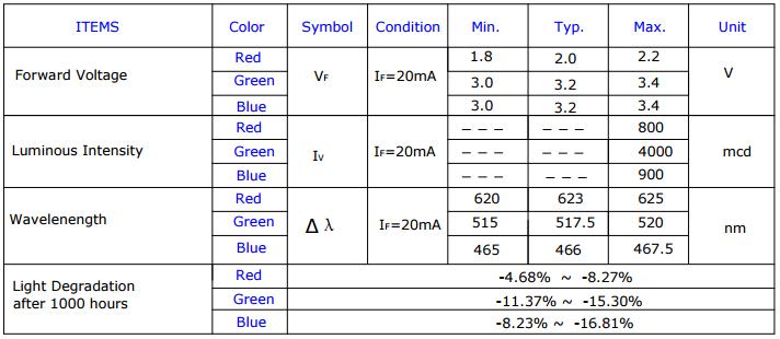 Especificações de um LED RGB - Datasheet