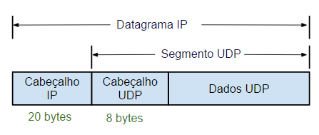 Encapsulamento de um segmento UDP - Protocolos