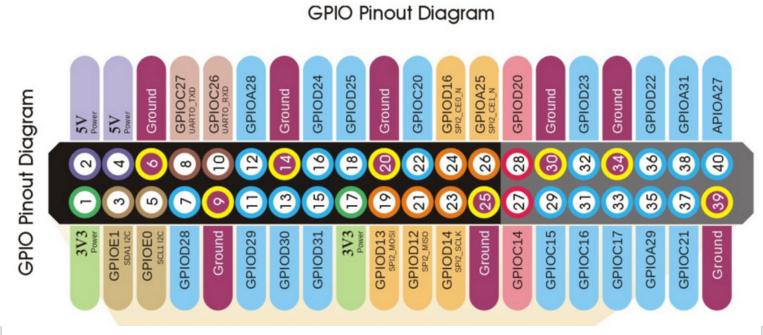Roseapple Pi - Diagrama de pinos GPIO