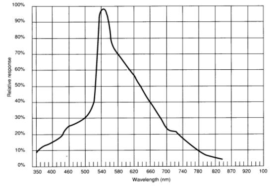 LDR - Resposta espectral de Luz