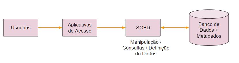 Bancos de Dados, SGBD e Aplicações